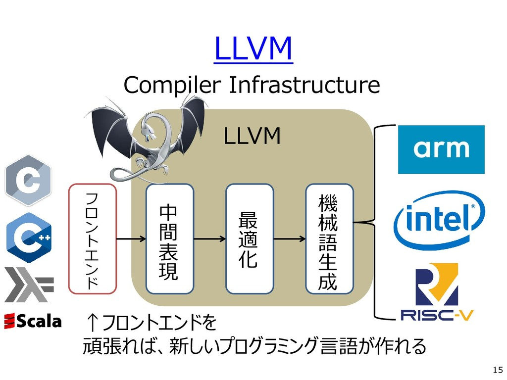 LLVM ↑フロントエンドを 頑張れば、新しいプログラミング言語が作れる 15 Compile...