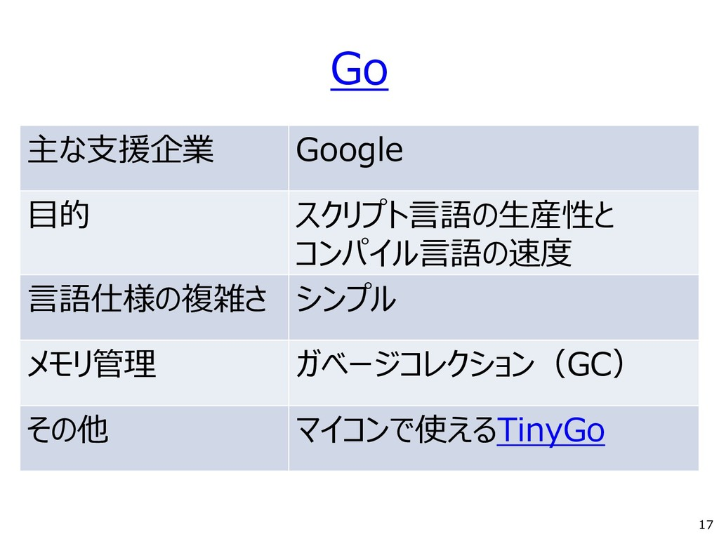 Go 主な支援企業 Google 目的 スクリプト言語の生産性と コンパイル言語の速度 言語仕...