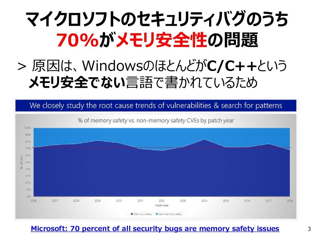 マイクロソフトのセキュリティバグのうち 70%がメモリ安全性の問題 > 原因は、Windows...