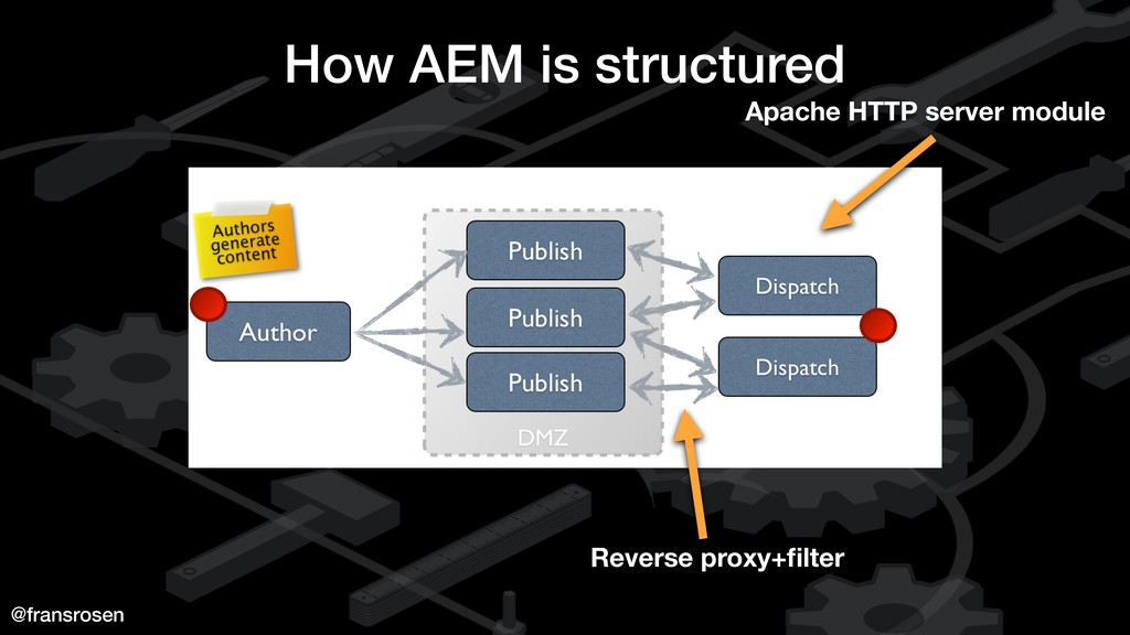 @fransrosen How AEM is structured Reverse proxy...