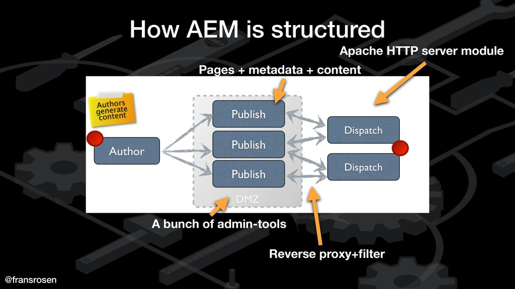 @fransrosen How AEM is structured Apache HTTP s...