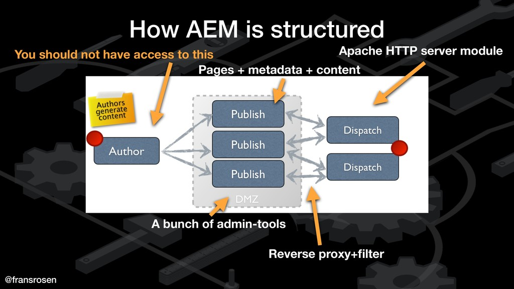 @fransrosen How AEM is structured You should no...