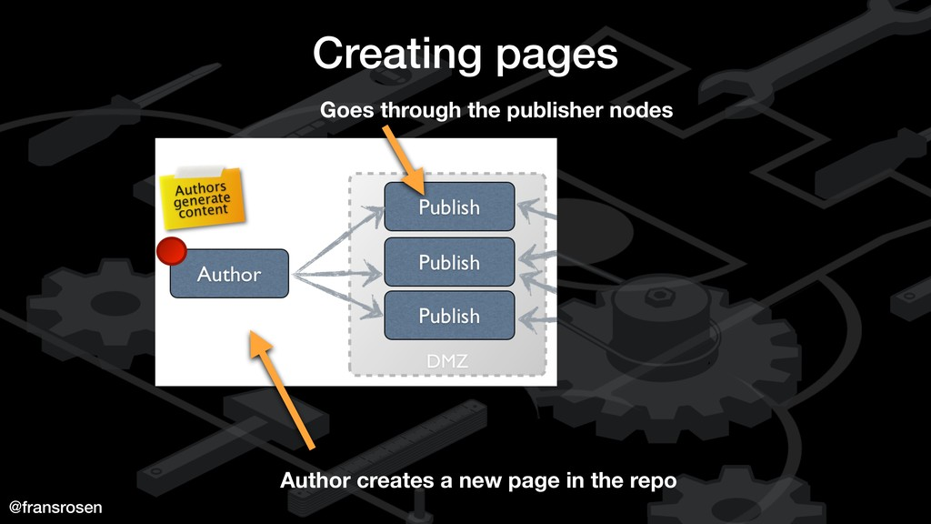 @fransrosen Creating pages Author creates a new...