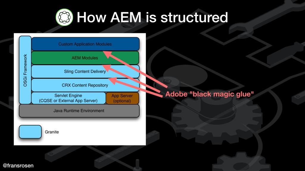 "@fransrosen How AEM is structured Adobe ""black ..."