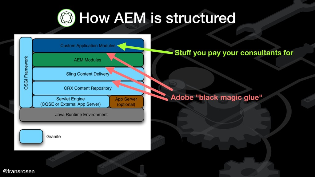 @fransrosen How AEM is structured Stuff you pay ...