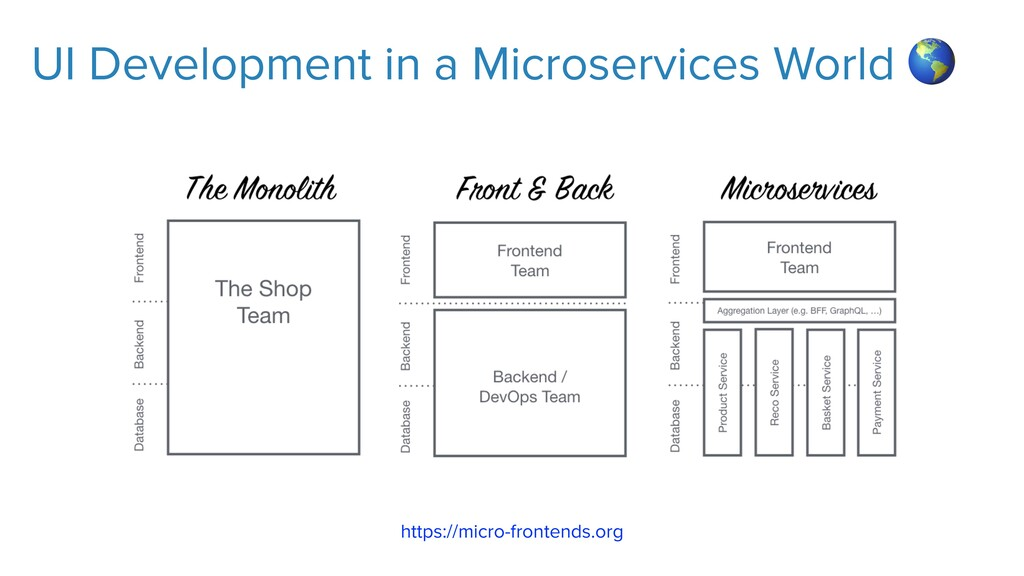 UI Development in a Microservices World  https:...