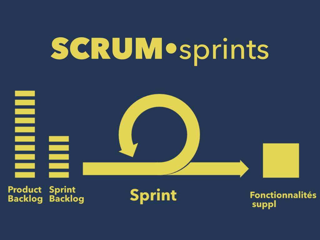 SCRUM•sprints