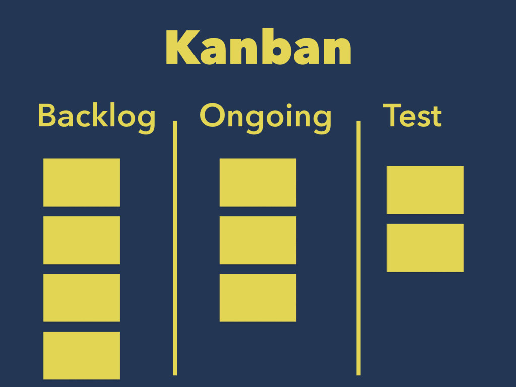 Kanban Backlog Ongoing Test