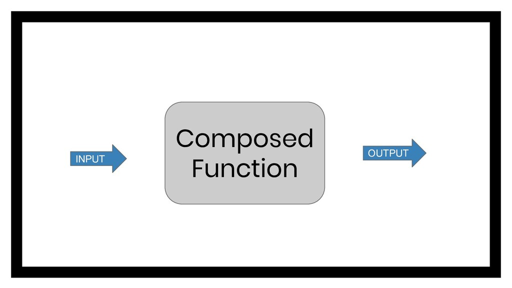 Composed Function INPUT OUTPUT