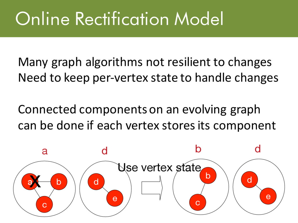 Online Rectification Model Many graph algorithm...