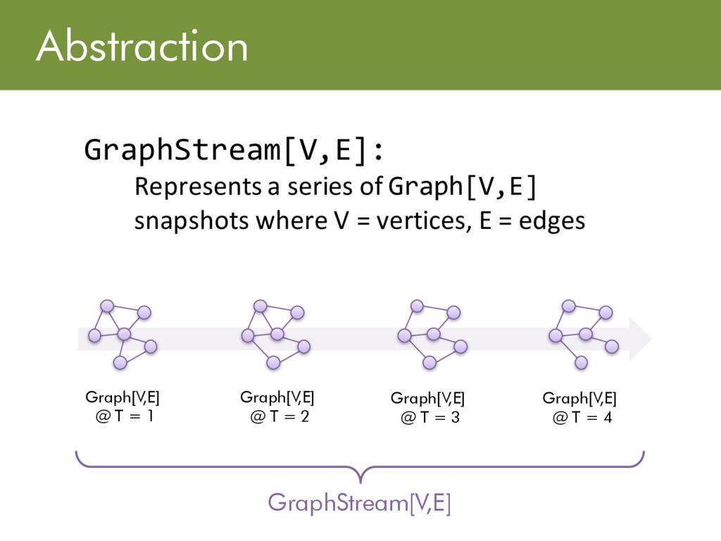 Abstraction GraphStream[V,E]: Represents a seri...