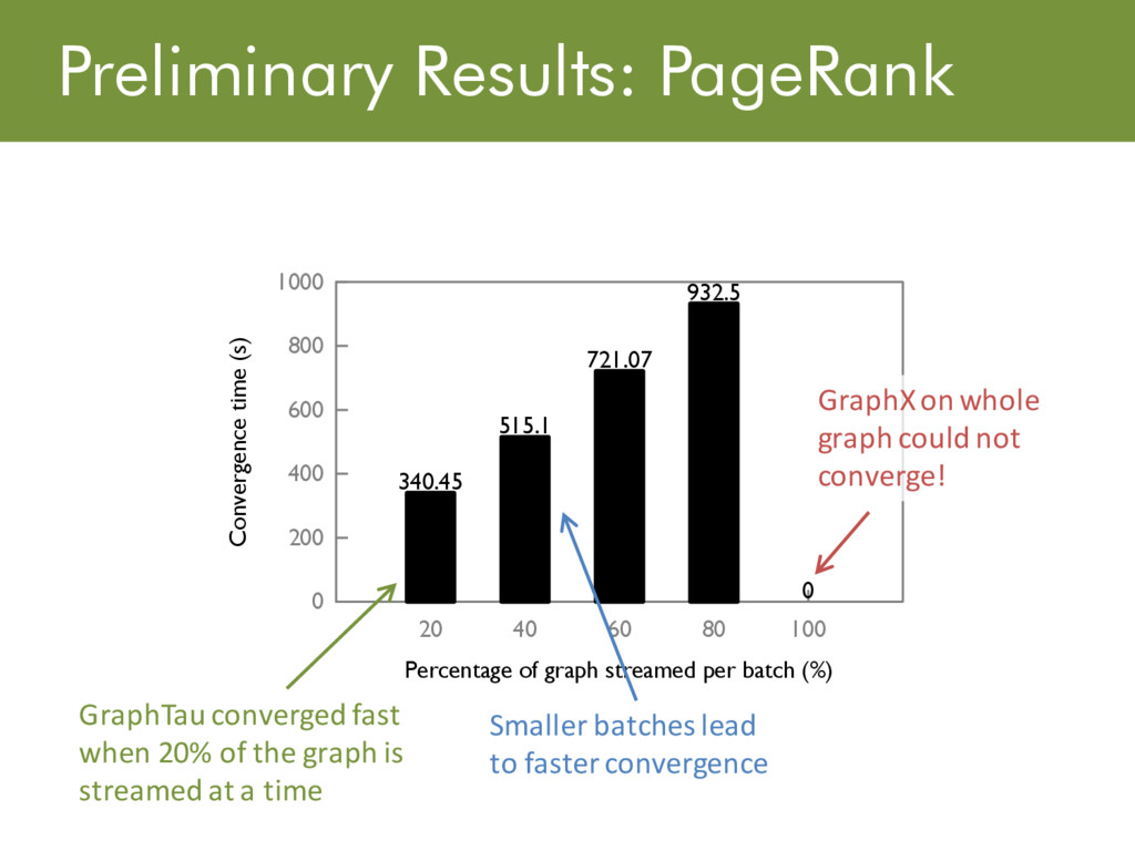 Preliminary Results: PageRank �� ���� ���� ����...