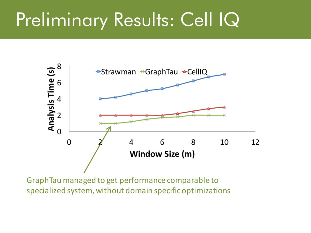 Preliminary Results: Cell IQ 0 2 4 6 8 0 2 4 6 ...