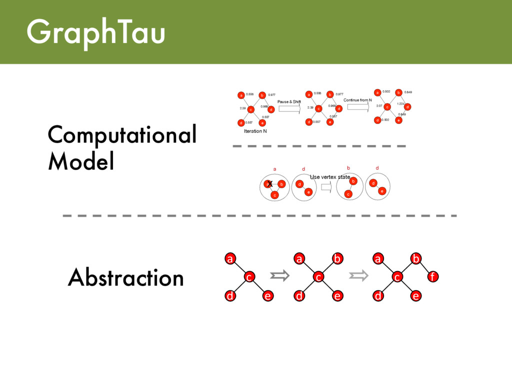 GraphTau Abstraction Computational Model b d c ...