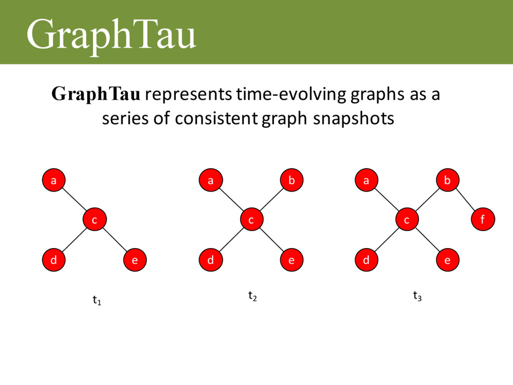 GraphTau a e d c a b e d c f a b e d c t1 t2 t3...