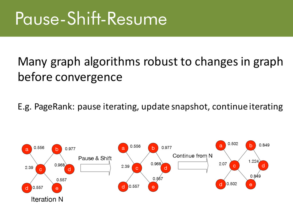 Pause-Shift-Resume Many graph algorithms robust...