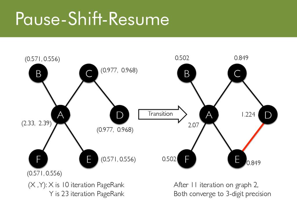 Pause-Shift-Resume B C A D F E A D D B C D E A ...