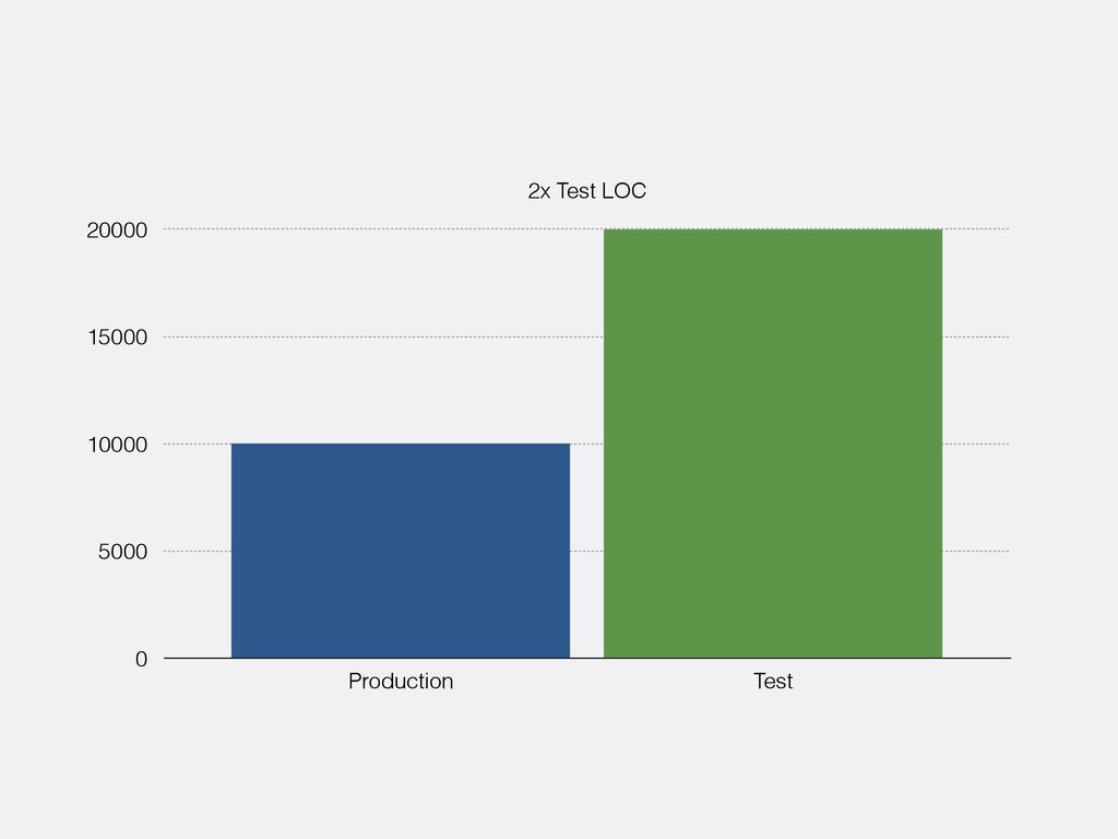 2x Test LOC 0 5000 10000 15000 20000 Production...