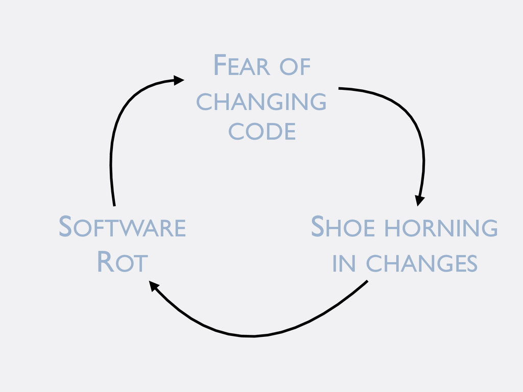 FEAR OF CHANGING CODE SHOE HORNING IN CHANGES S...