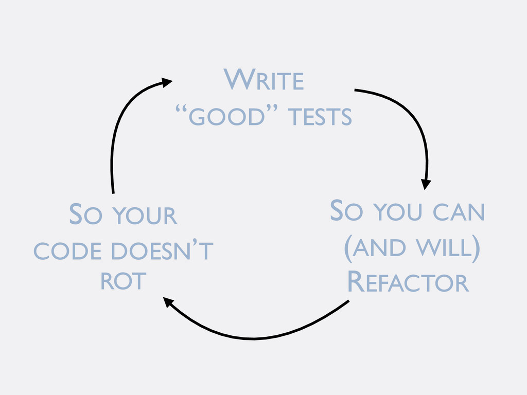 "WRITE ""GOOD"" TESTS SO YOU CAN (AND WILL) REFACT..."