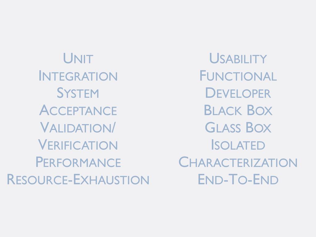 UNIT INTEGRATION SYSTEM ACCEPTANCE VALIDATION/ ...