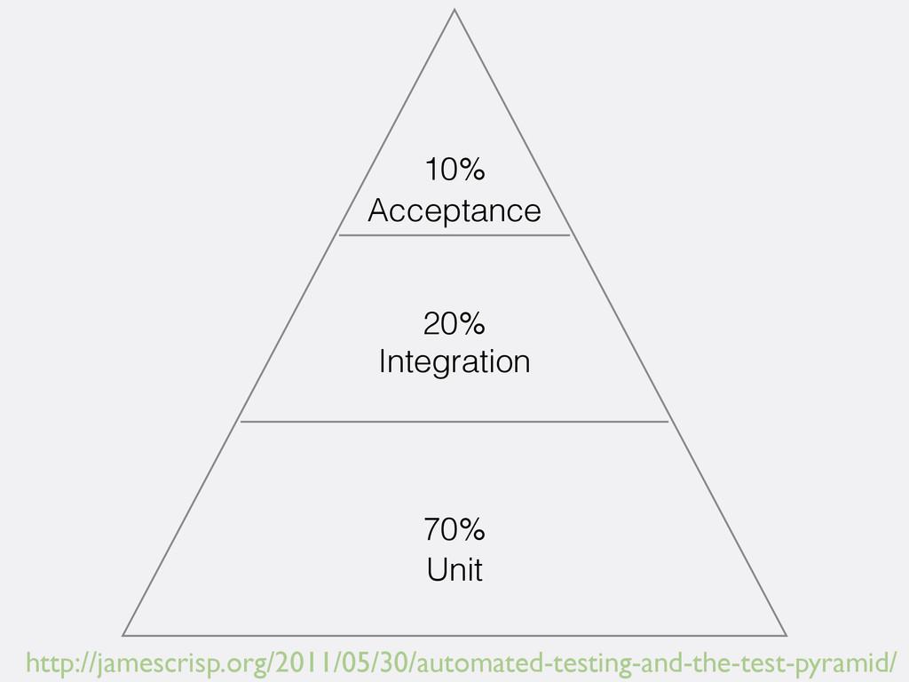 Acceptance Integration Unit 10% 20% 70% http://...