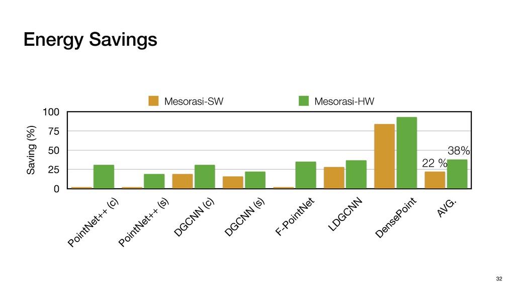 Energy Savings 32 Saving (%) 0 25 50 75 100 Poi...