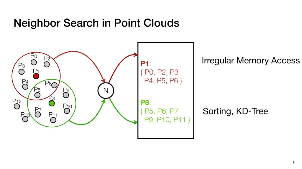 8 Neighbor Search in Point Clouds N P1: { P0, P...