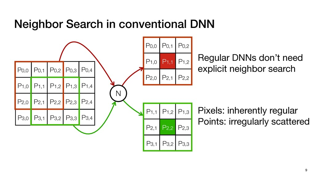 Neighbor Search in conventional DNN 9 P0,0 P0,1...