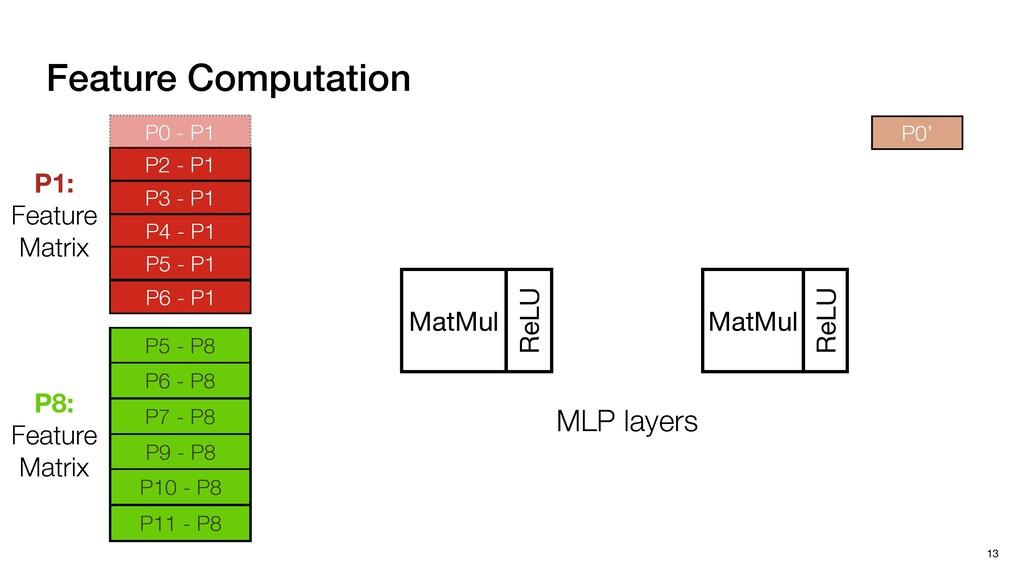 13 Feature Computation MatMul ReLU MatMul ReLU ...
