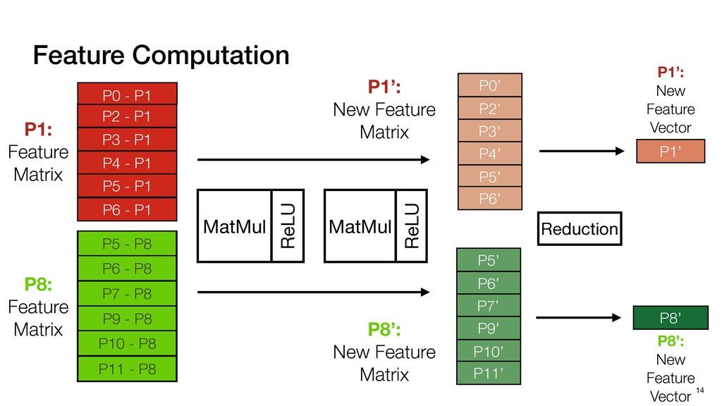 14 Feature Computation MatMul ReLU MatMul ReLU ...