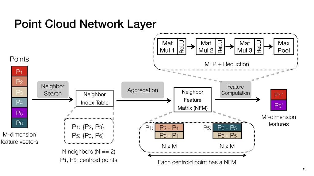 Point Cloud Network Layer 15 P1' P5' M'-dimensi...
