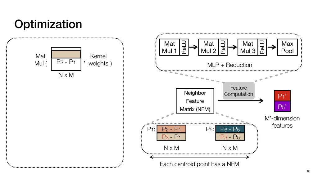 Neighbor  Feature  Matrix (NFM) N x M P3 - P1 P...