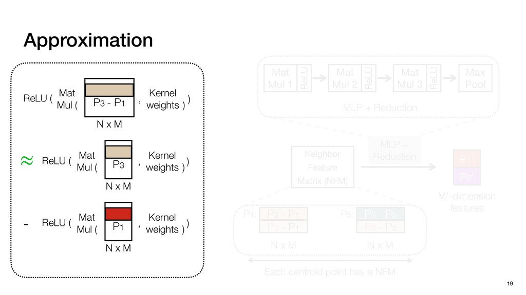 Approximation 19 Neighbor  Feature  Matrix (NFM...