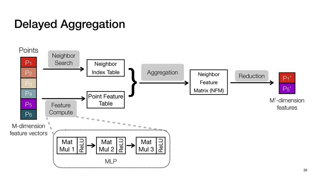 Delayed Aggregation 20 Neighbor Search Neighbor...