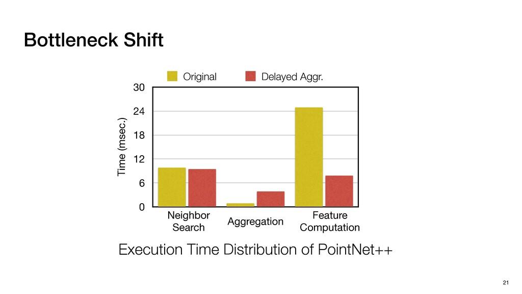 Bottleneck Shift 21 Time (msec.) 0 6 12 18 24 3...