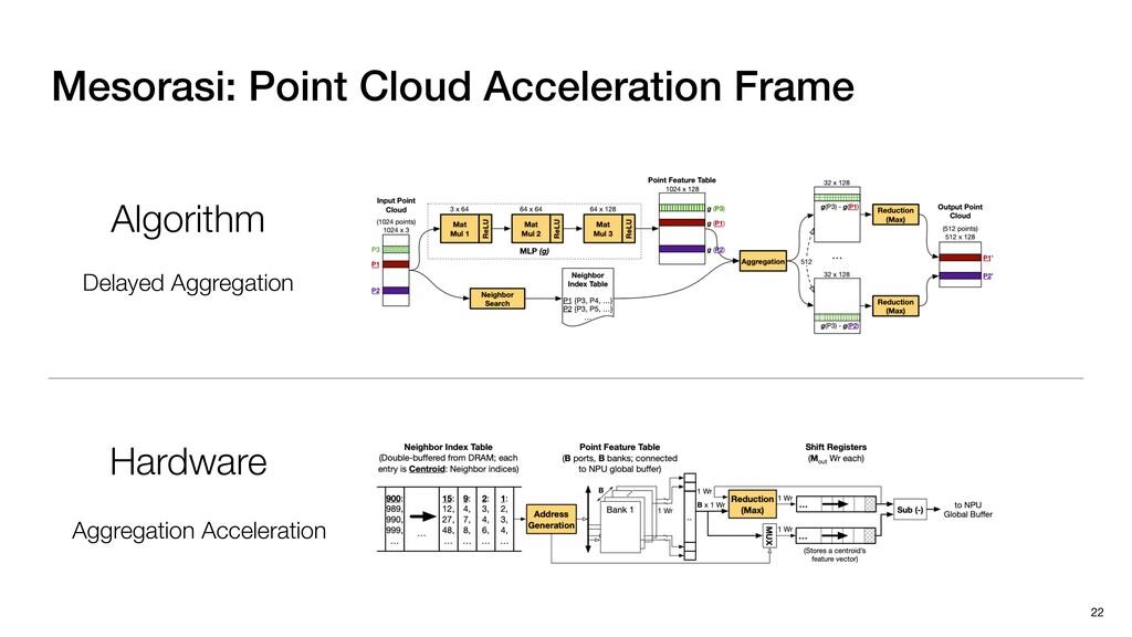 Mesorasi: Point Cloud Acceleration Frame 22 Alg...