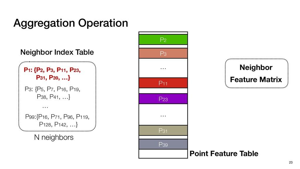 Aggregation Operation 23 Neighbor Feature Matri...