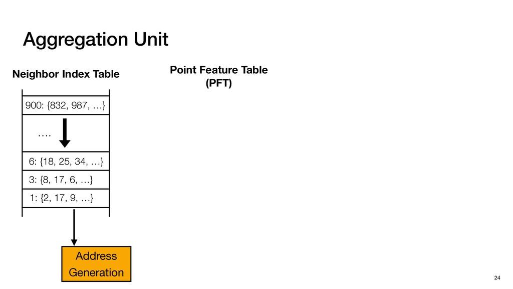 Aggregation Unit 24 1: {2, 17, 9, …} 3: {8, 17,...