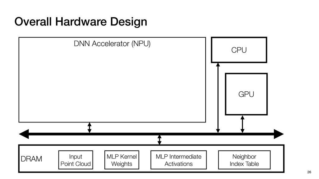 DNN Accelerator (NPU) DRAM CPU GPU Overall Hard...