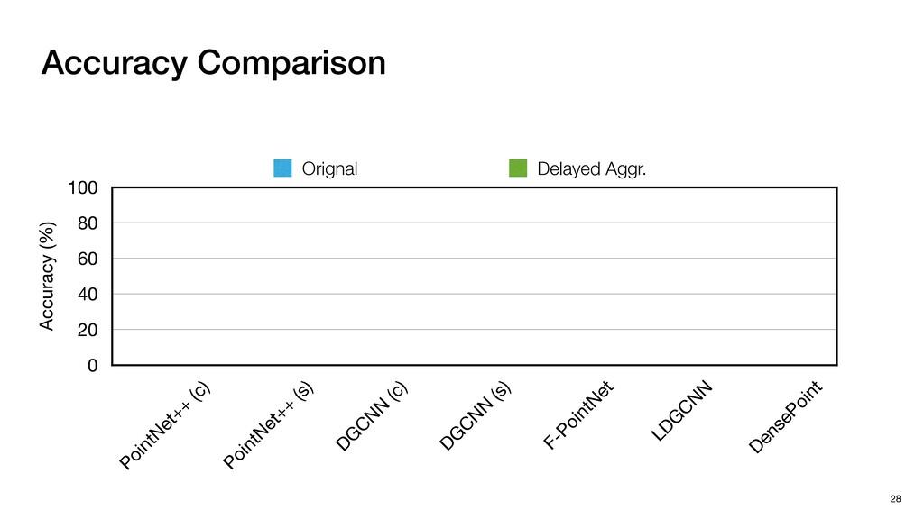 Accuracy Comparison 28 Accuracy (%) 0 20 40 60 ...