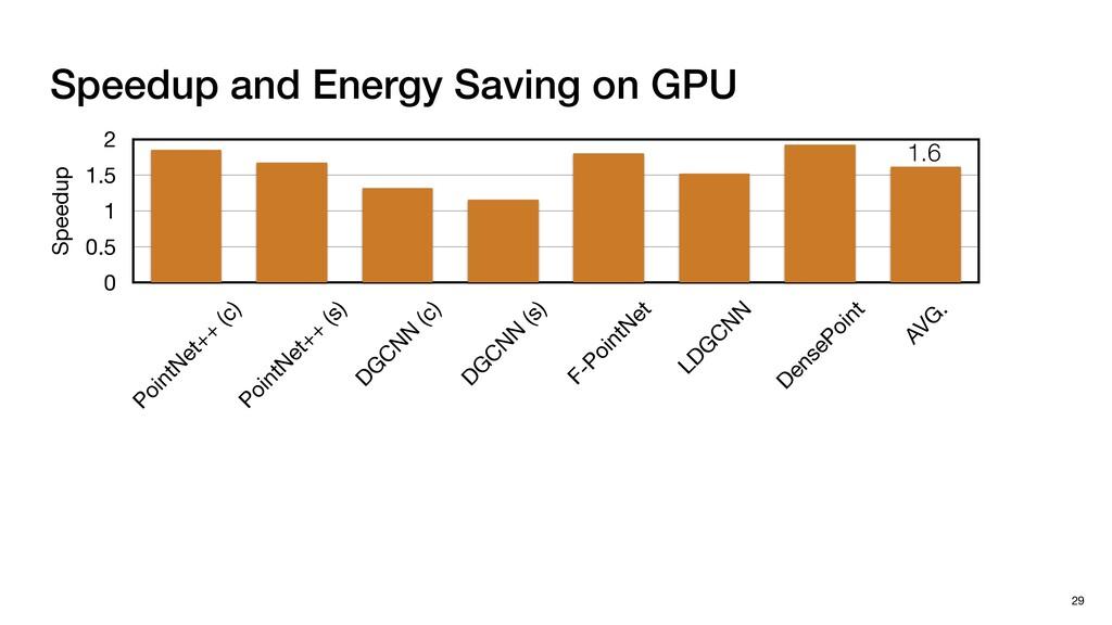 Speedup and Energy Saving on GPU 29 Speedup 0 0...