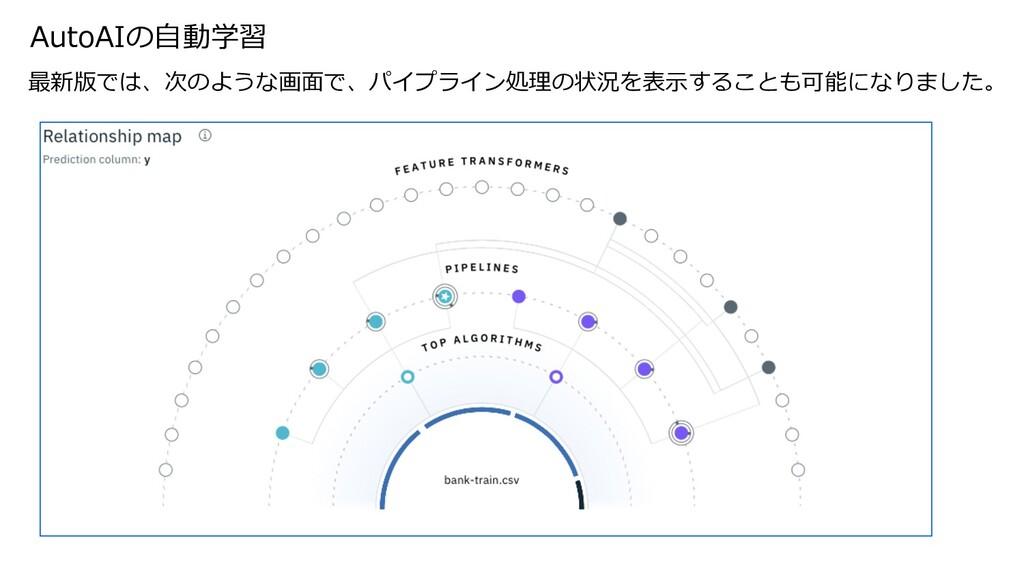 AutoAIの⾃動学習 最新版では、次のような画⾯で、パイプライン処理の状況を表⽰することも可...