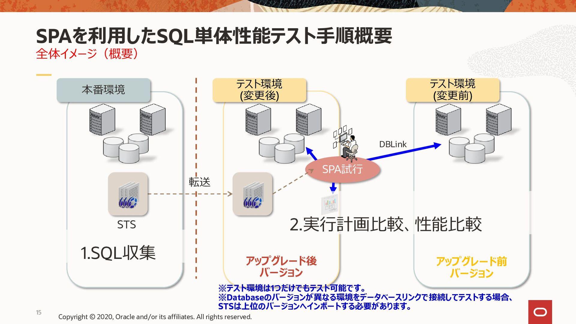 15 全体イメージ(概要) SPAを利用したSQL単体性能テスト手順概要 アップグレード前 バ...
