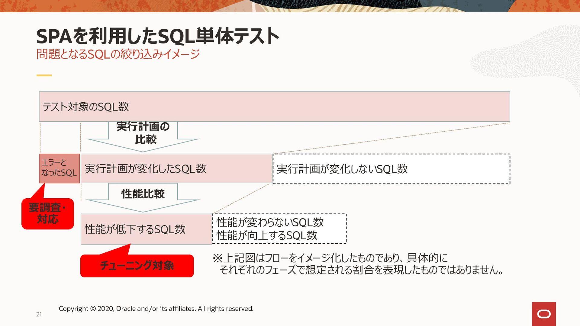 21 全体イメージ(概要フロー) SPAを利用したSQL単体テスト手順概要 アップグレード前 ...