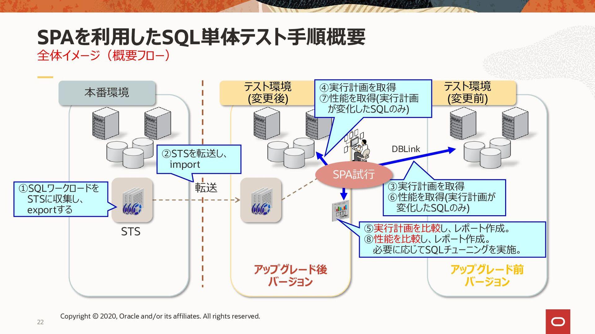 "22 SPA試行の3つのモード ""Test Execute"" STS STS内のSQL文を順に..."