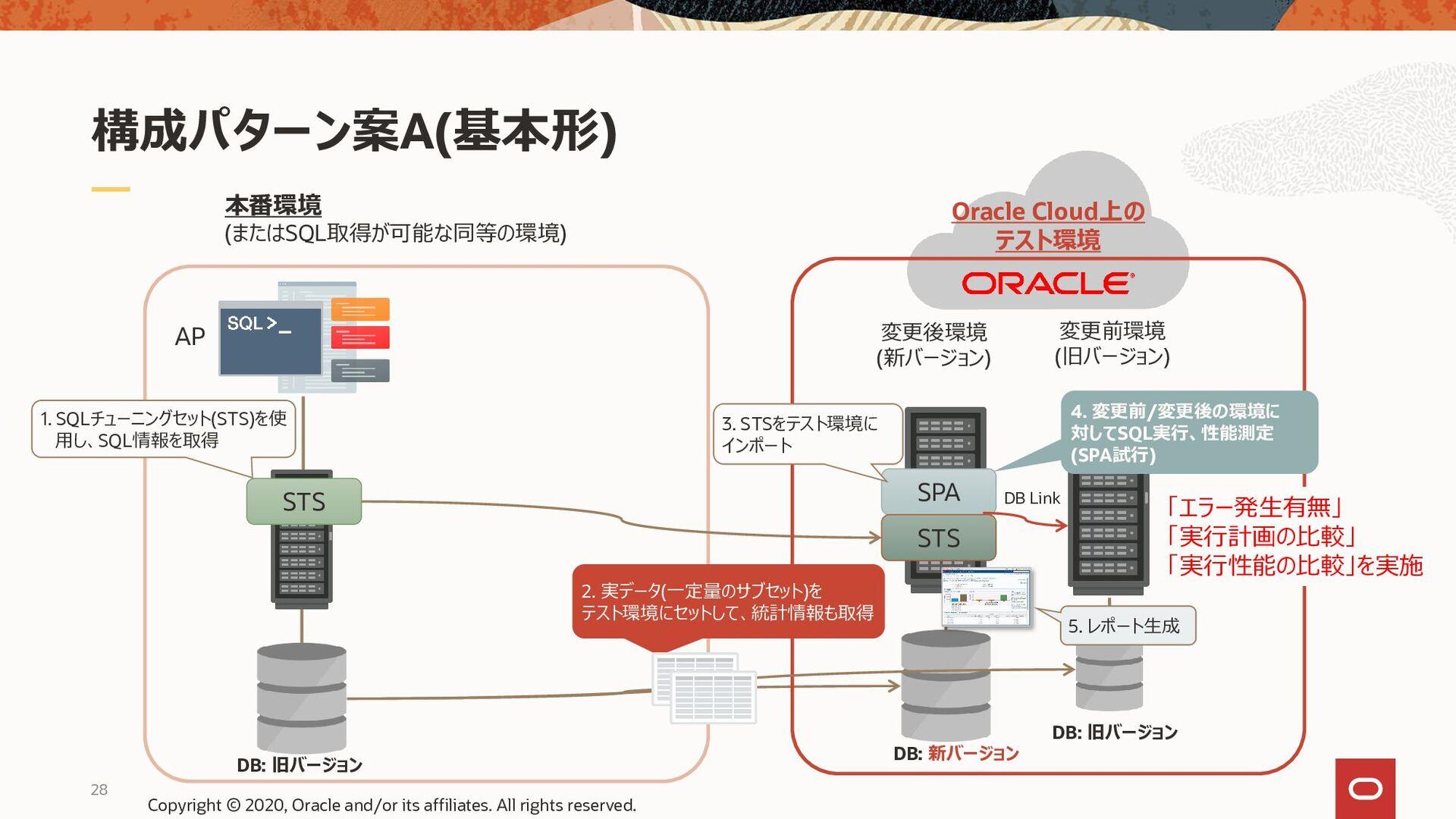 構成パターン案B (テスト用のデータをマスキングで作成する) AP 本番環境 (またはSQL取...