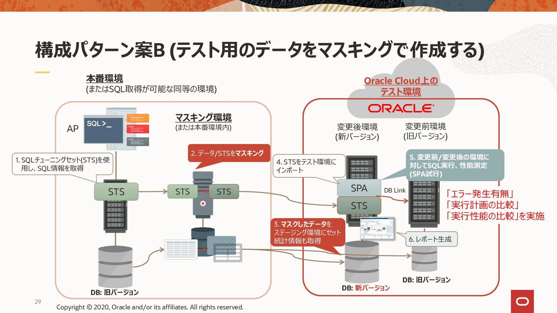 構成パターン案C (SPA試行のモード「Explain Plan」「Convert SQLSE...