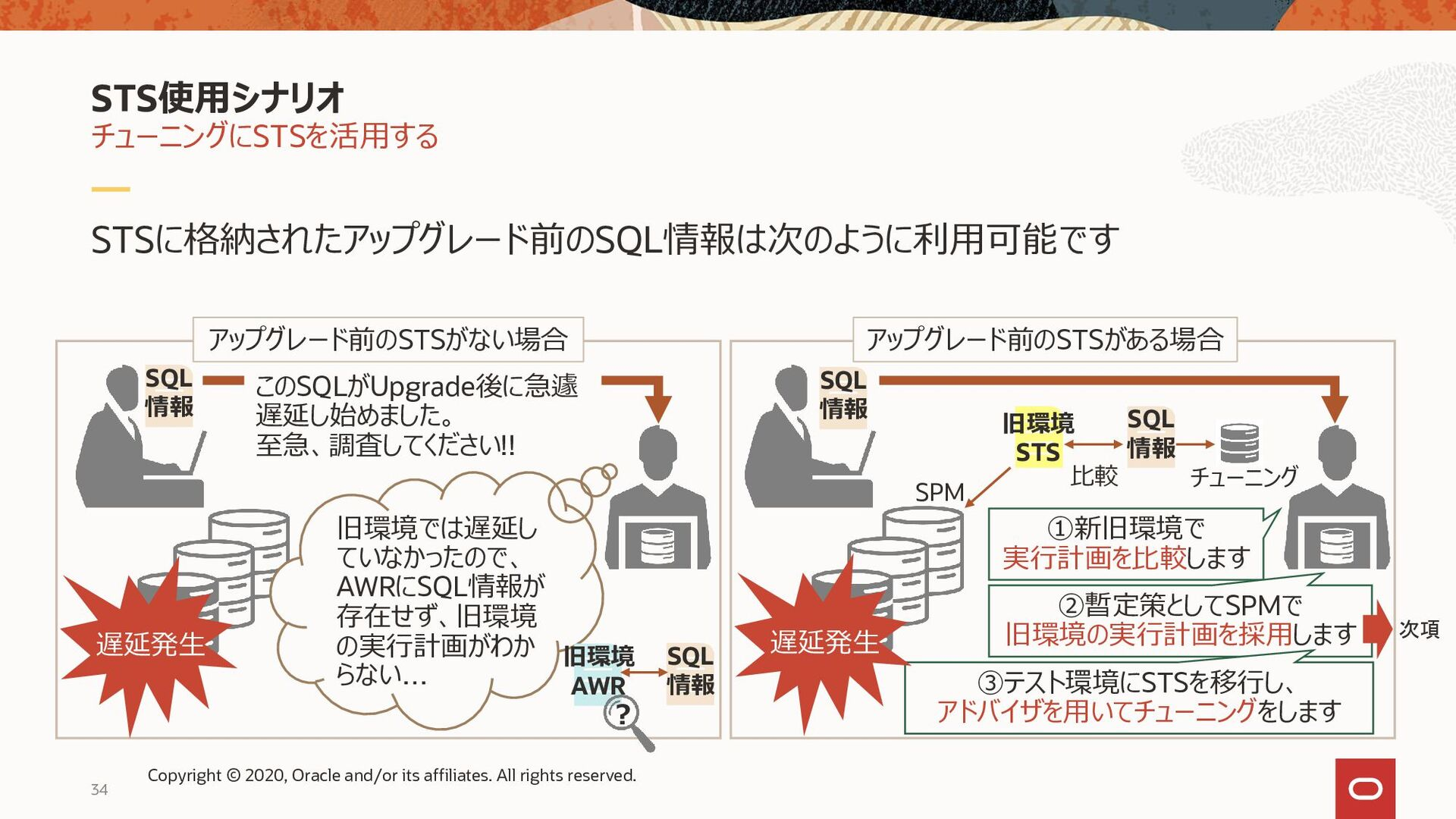 34 SQL Plan Management(SPM)で旧環境の実行計画を採用(*) 旧環境で...
