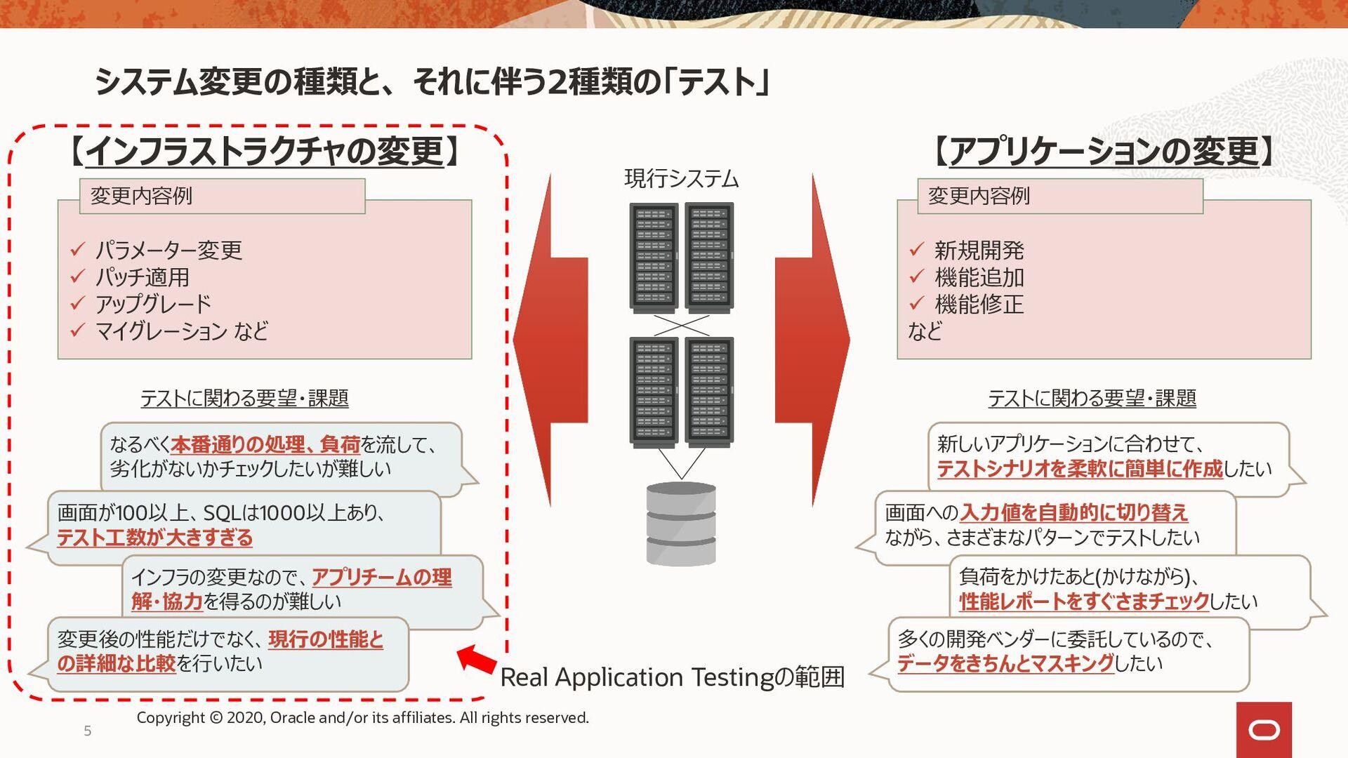 5 【インフラストラクチャの変更】 現行システム ✓ パラメーター変更 ✓ パッチ適用 ✓ ア...